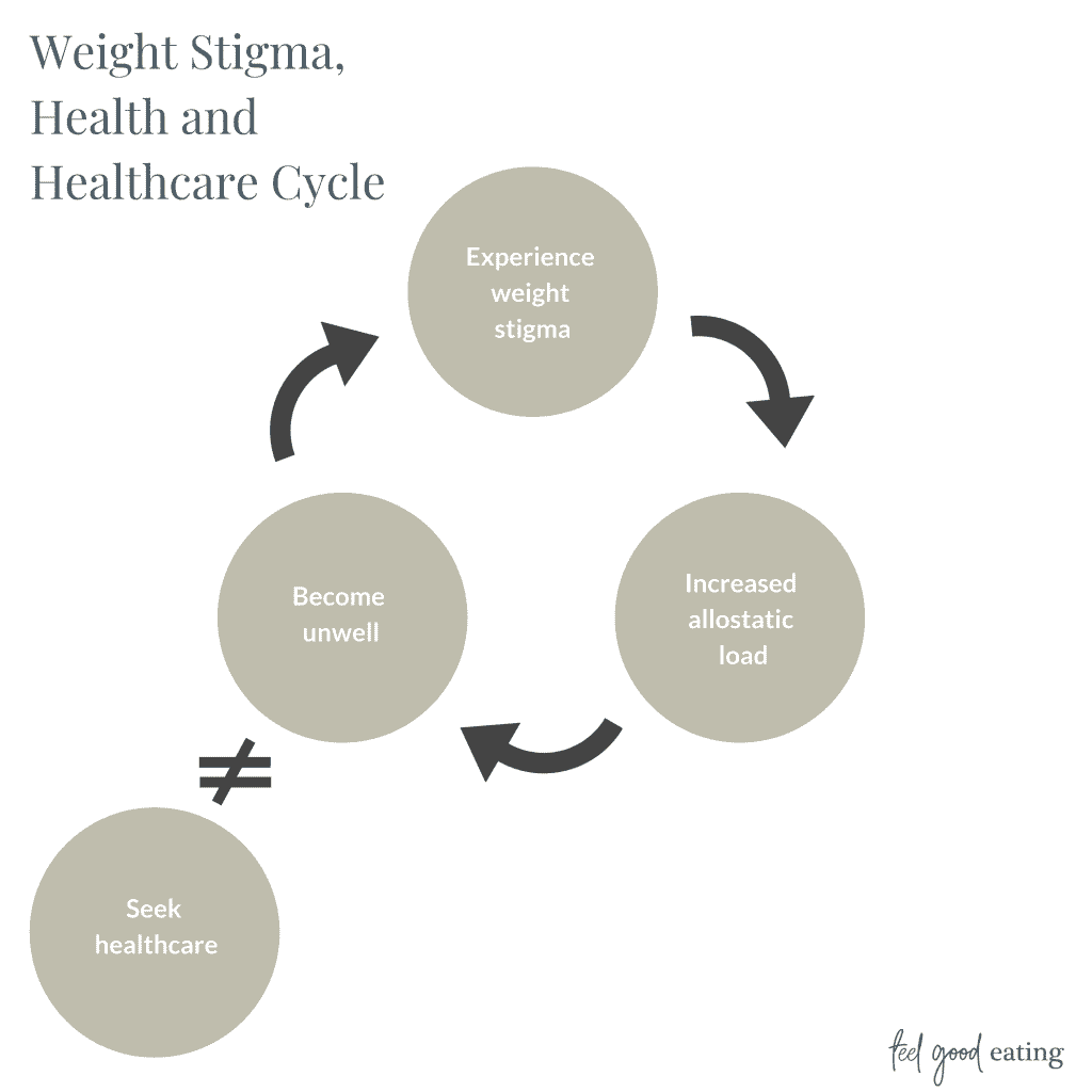 Cyclical diagram. At the top is a circle with Experience weight stigma. An arrow in a clockwise direction points to the next circle that reads Increased allostatic load. Arrow in a clockwise direction points to the next circle that reads Become unwell. Arrow points clockwise to the original circle. Off to the side is a circle with the words Seek healthcare. It has an equal sign with a slash through it indicating this circle is cut off from the rest of the diagram.