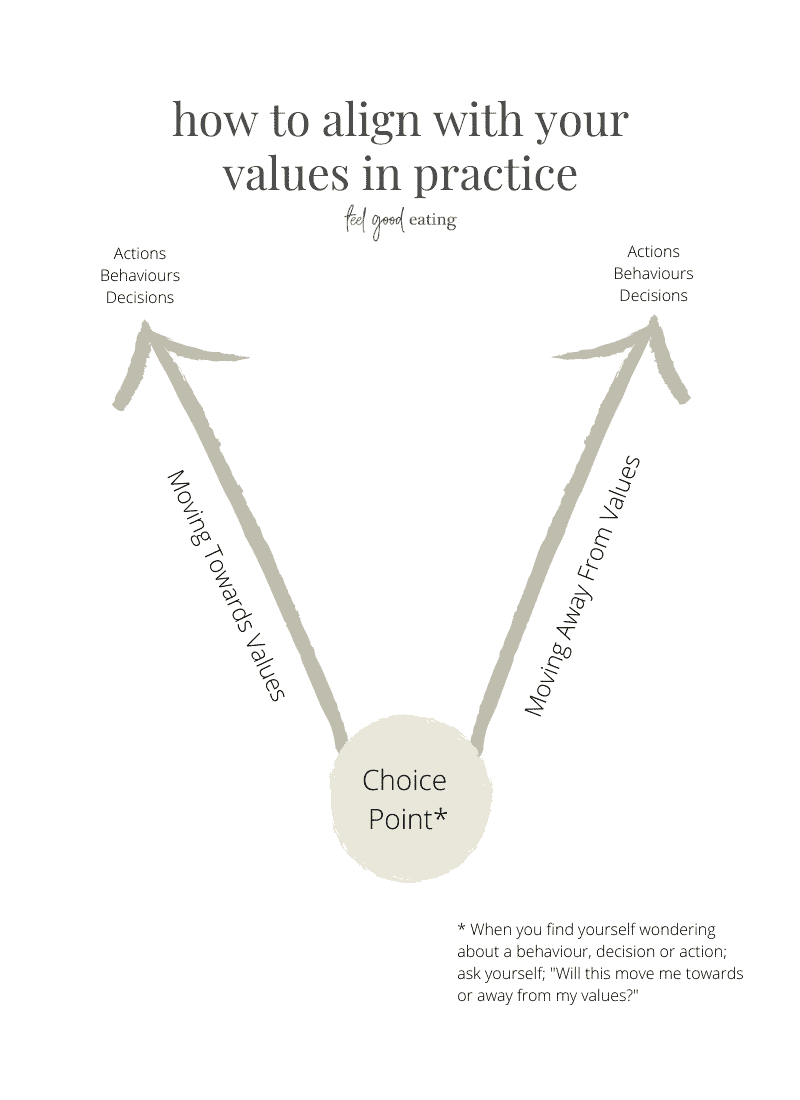Diagram of how to align with your values in practice. A circle at the bottom reads Choice Point. An arrow points upward to the left that reads Moving Towards Values. An arrow pointing upwards to the right reads Moving Away From Values