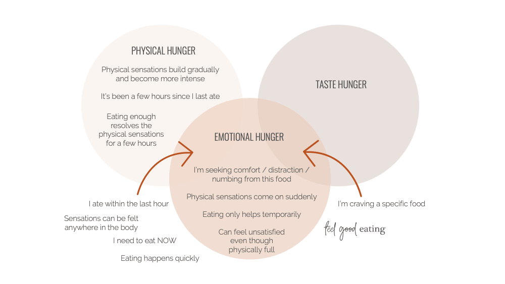 A Venn diagram of how emotional hunger intersects with physical hunger and taste hunger
